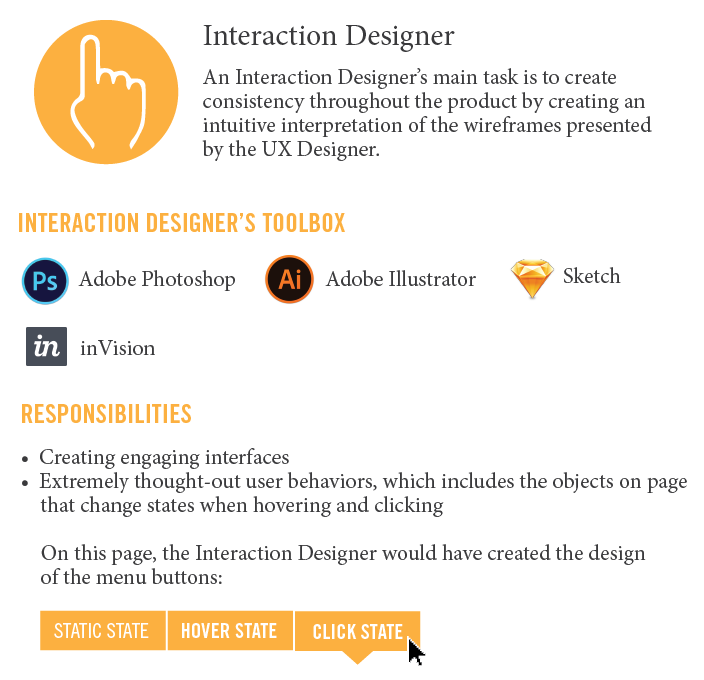 Interaction Designer Infographic